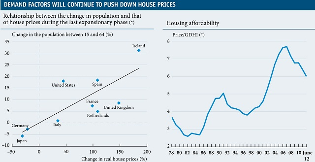 Spain house prices1