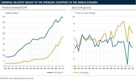 emerging countries
