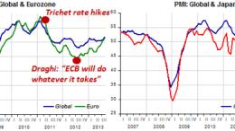 pmi euro japan