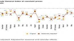 Spanish General Retail Trade Index
