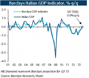 Italy recovery
