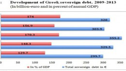 Greece Debt 2013