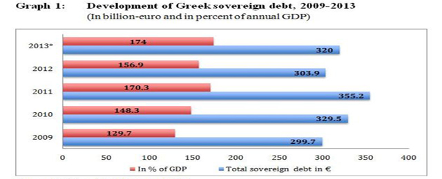 Greece Debt 2013