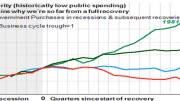 Monetary policy trumps fiscal policy