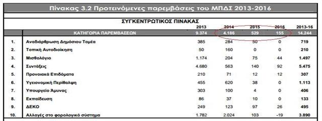 Greece's accounts