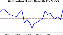 US labour costs