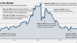 greece's bonds. Source: trade web/wsj