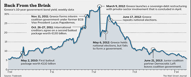 greece's bonds. Source: trade web/wsj