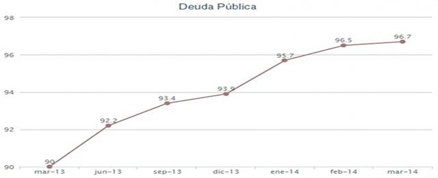 Spain's public debt