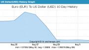 eur_dollar