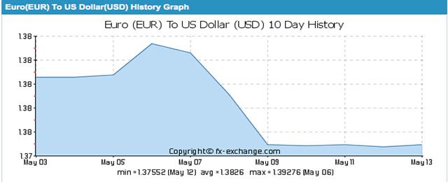 eur dollar