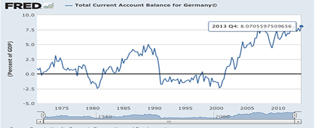 germany current account surplus