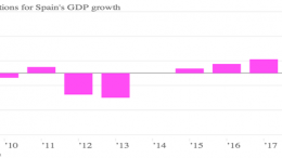 imf projections for spain s gdp growth chartbuilder copia