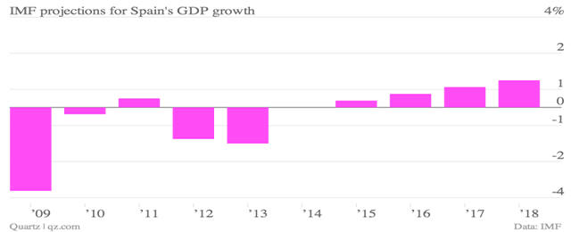 imf-projections-for-spain-s-gdp-growth_chartbuilder copia