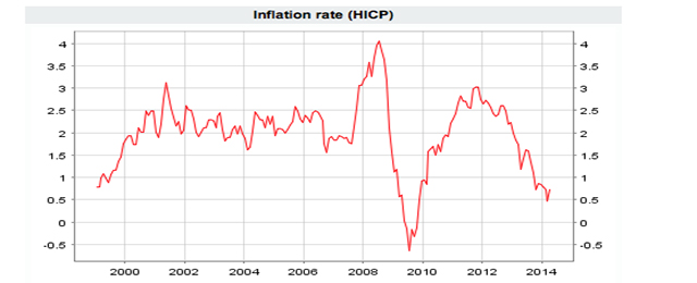 inflation rate ez