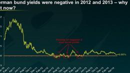 2y-bund-yields-chart copia