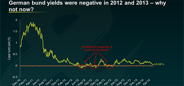 2y bund yields chart copia
