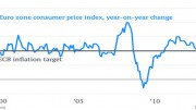 EZ inflation 3