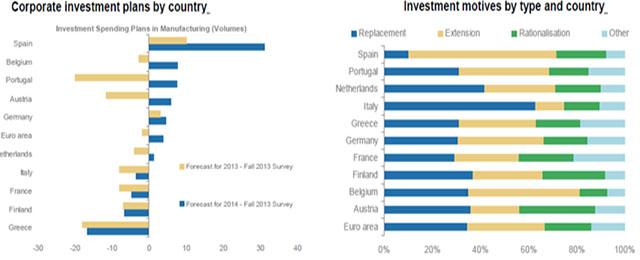 Spanishinvestments