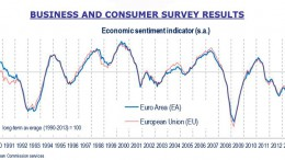 Economic sentiment indicator