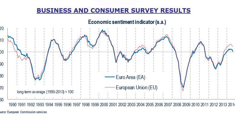 Economic sentiment indicator