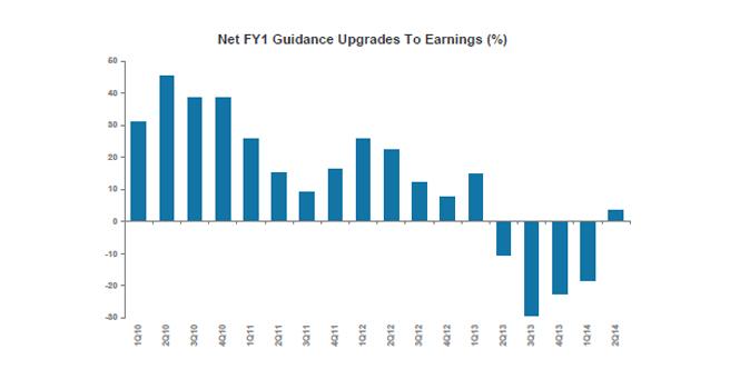 european earnings season