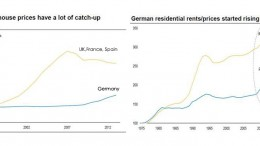 German housing prices