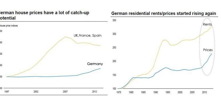 German housing prices1