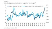 Japanese valuations