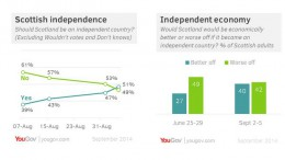 Scotland independence referendum