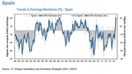 Spain EPS revisions ratio