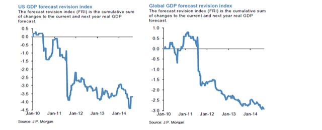 bonds and equities