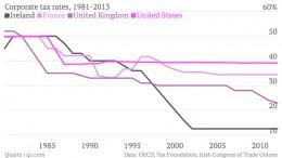 corporate-tax-rates-1981-2013-ireland-france-united-kingdom-united-states_chartbuilder