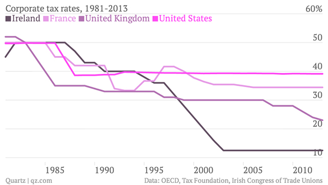 corporate tax rates 1981 2013 ireland france united kingdom united states chartbuilder