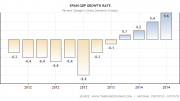 spain-gdp-growth