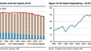 EU energy import dependency