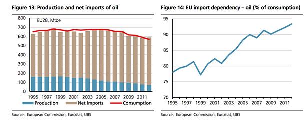 EU energy import dependency