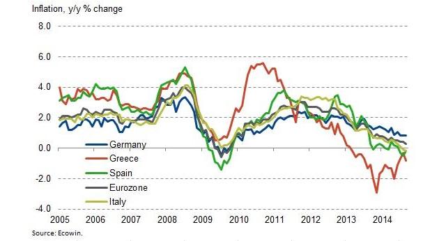 inflation eurozone