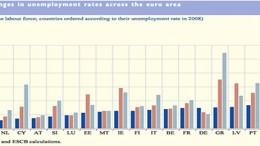 labour markets