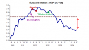 inflation in the eurozone