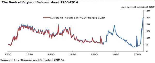 BOE balance sheet