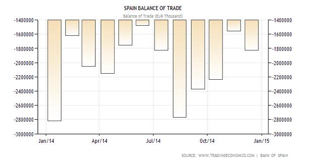 spanish trade balance