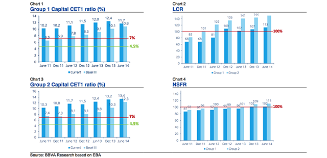 Basel III monitoring exercise in 4 charts