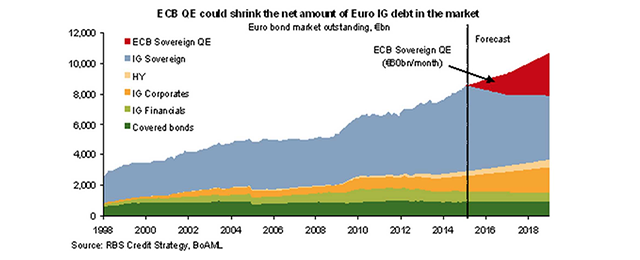 ECB and fixed income market