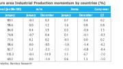 eurozone industrial output
