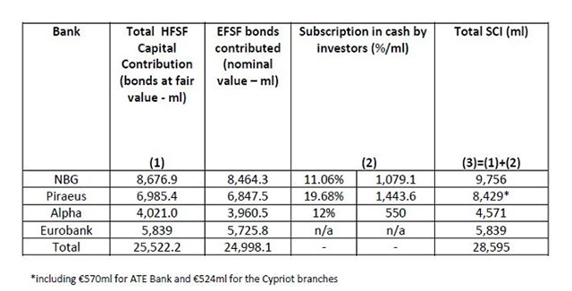 bank recapitalisation and resolution in Greece