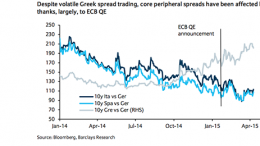 The effects of QE on peripheral spreads according to Barclays