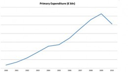 Greece primary expenditure