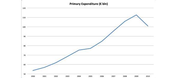 Greece primary expenditure