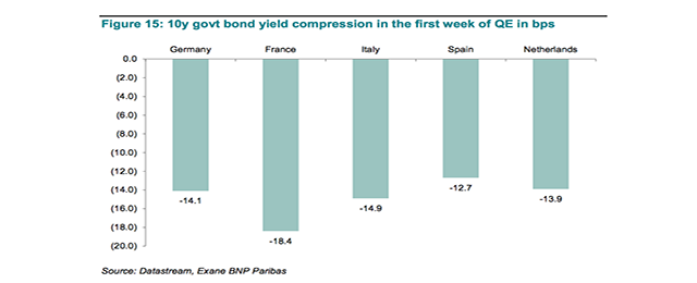 10y govt bond yield compression